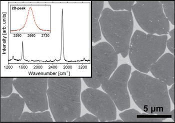 Graphene domains on copper