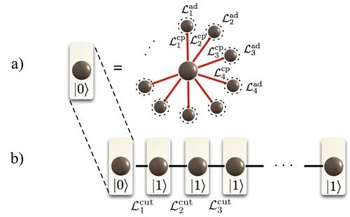 Engineered dissipation can help in precise quantum state manipulation