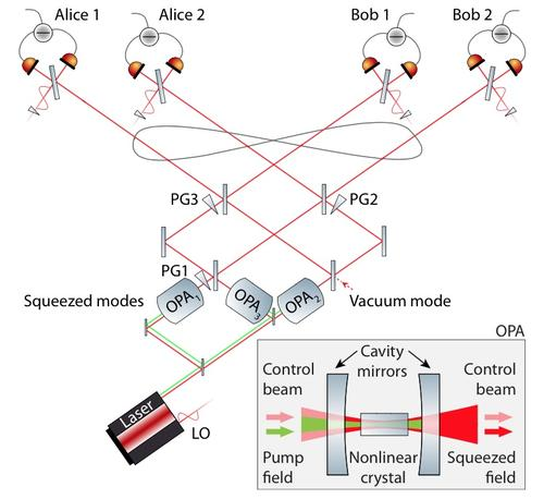 A linear optical quantum setting
