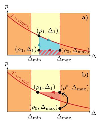 Quantum thermodynamic protocols