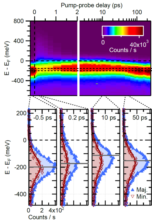 PES of the Gd surface state [Andres et al., PRL 115, 207404 (2015)]