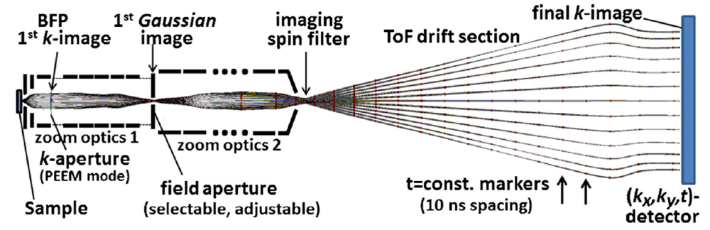Cross section of the spectrometer [Schönhense et al., J. Electron Spectrosc., 200 (2015), pp. 95–119]