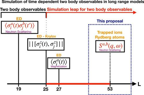 State-of-the-art exact numerical algorithms to time evolve two-body observables for the long-range TFIM.