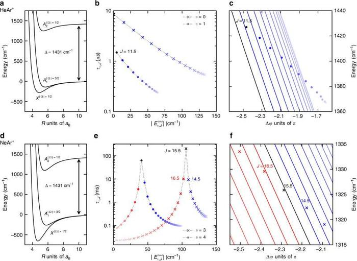 Rovibrational FFR in spin–orbit excited noble gas dimers.