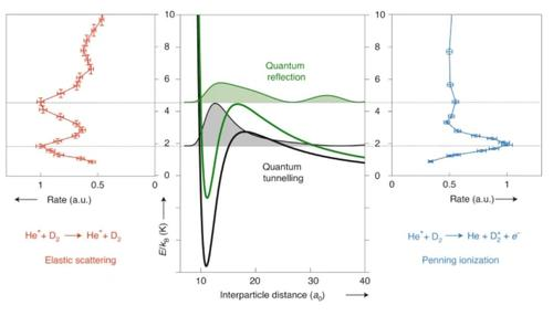 Quantum resonances